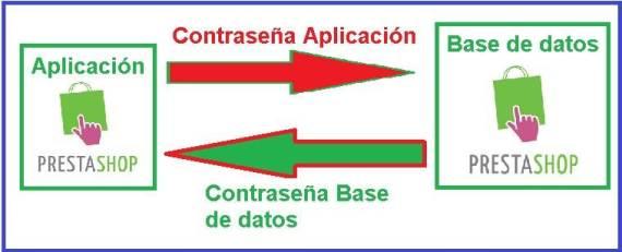 Error Prestashop aplicacion con base de datos